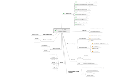 Mind Map: Recommended links for thinking atheists