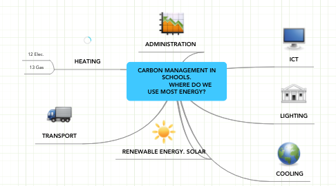 Mind Map: CARBON MANAGEMENT IN SCHOOLS.                 WHERE DO WE USE MOST ENERGY?
