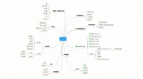 Mind Map: Extensia