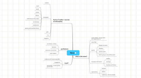 Mind Map: News