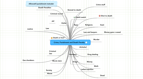 Mind Map: Crime, Punishment and Death Penalty
