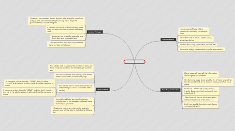 Simple Food Delivery Site | MindMeister Mind Map on