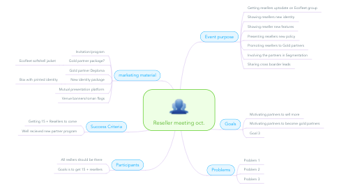 Mind Map: Reseller meeting oct.