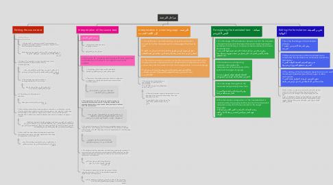 Mind Map: مراحل الترجمة