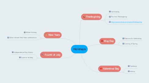 Mind Map: Holidays