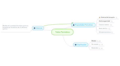 Mind Map: Tabla Periódica