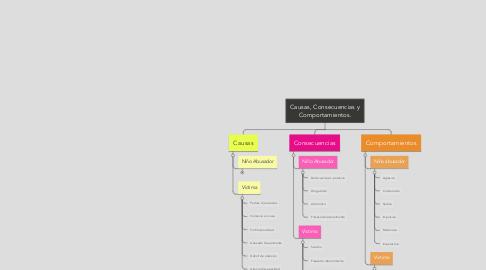Mind Map: Causas, Consecuencias yComportamientos.