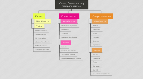 Mind Map: Causas, Consecuencias y Comportamientos.