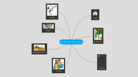 Mind Map: los derechos de los niños