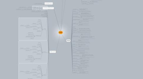 Mind Map: Code