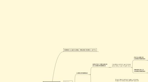 Mind Map: EFICACIA DE UNA NORMA JURIDICA