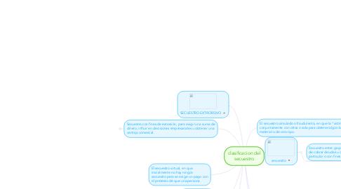 Mind Map: clasificacion del secuestro