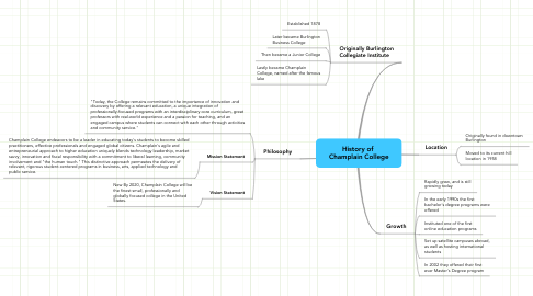 Mind Map: History of  Champlain College