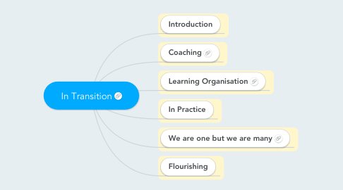 Mind Map: In Transition