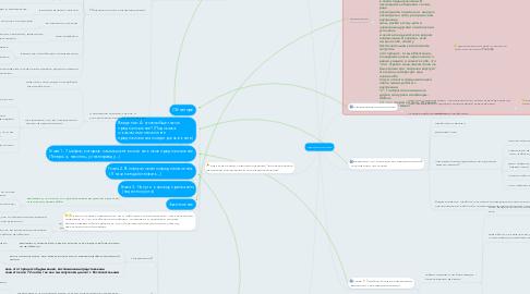 Mind Map: Предназначение
