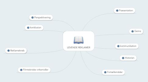Mind Map: LEVENDE REKLAMER