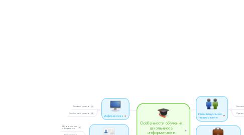 Mind Map: Особенности обучения школьников информатике в профильной школе