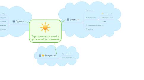 Mind Map: Выращивание растений и правильный уход за ними.