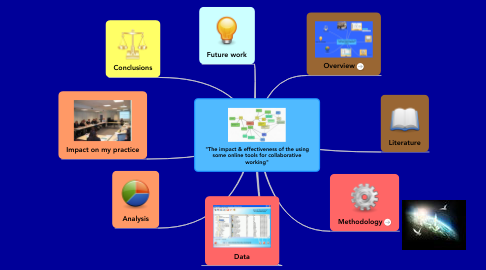 "Mind Map: ""The impact & effectiveness of the using some online tools for collaborative working"""