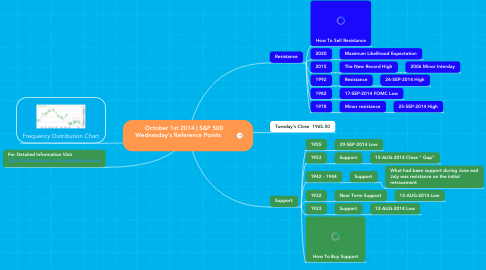 Mind Map: October 1st 2014   S&P 500  Wednesday's Reference Points