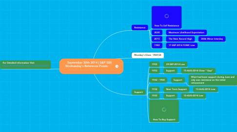 Mind Map: September 30th 2014 | S&P 500  Wednesday's Reference Points