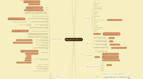 Mind Map: أكثر من 1000 سنة في اليوم والليلة