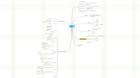 Mind Map: USABILI