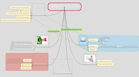 Mind Map: 1st English Listening Class (for medium high English proficiency level language learners)