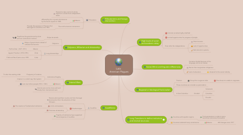Mind Map: Latin  American Plagues