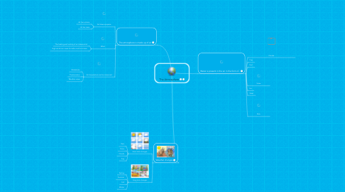 Mind Map: The Atmosphere