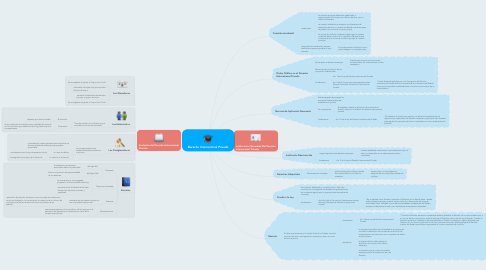 Mind Map: Derecho Internacional Privado