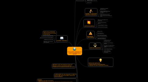 Mind Map: INSTITUCIONES GENERALES DEL DERECHO INTERNACIONAL PRIVADO