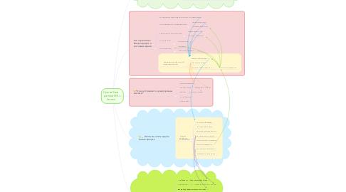 Mind Map: Нужна база данных MS Access