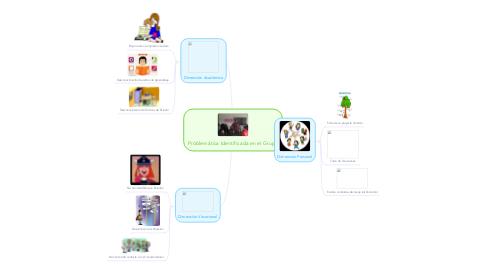 Mind Map: Problemática Identificada en el Grupo