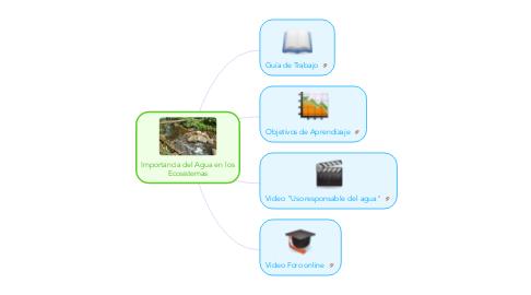Mind Map: Importancia del Agua en los Ecosistemas