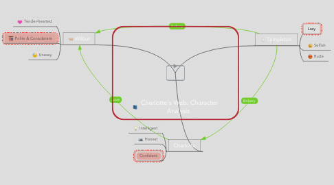 Mind Map: Charlotte's Web: Character Analysis