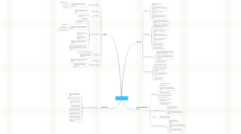 Mind Map: FMSQ Maths