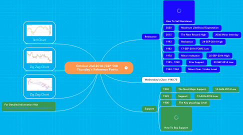 Mind Map: October 2nd 2014 | S&P 500  Thursday's Reference Points