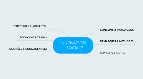 Mind Map: INNOVATION    SOCIALE