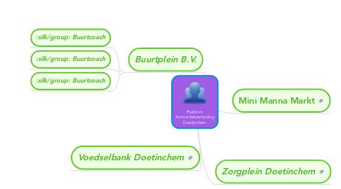 Mind Map: Platform Armoedebestrijding Doetinchem