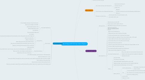 Mind Map: Copy of Copy of AP HuG chp.3 notes: Migration