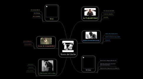 Mind Map: Teoria del Delito