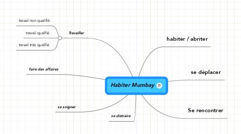 Mind Map: Habiter Mumbay