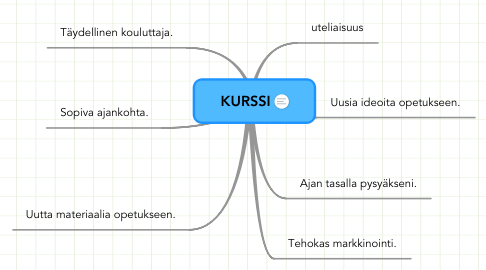Mind Map: KURSSI