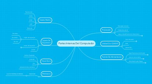 Mind Map: Partes Internas Del Computador