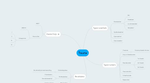 Mind Map: Trauma