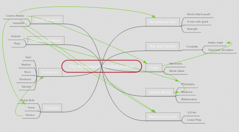 Mind Map: The Renaissance and Reformation