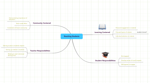Mind Map: Reaching Students