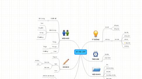 Mind Map: KỶ YẾU LỚP
