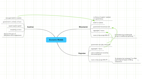 Mind Map: Economic Models